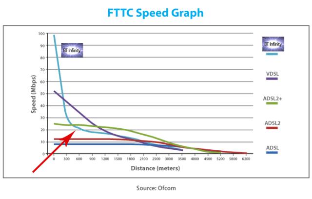 Internet Speed Graph